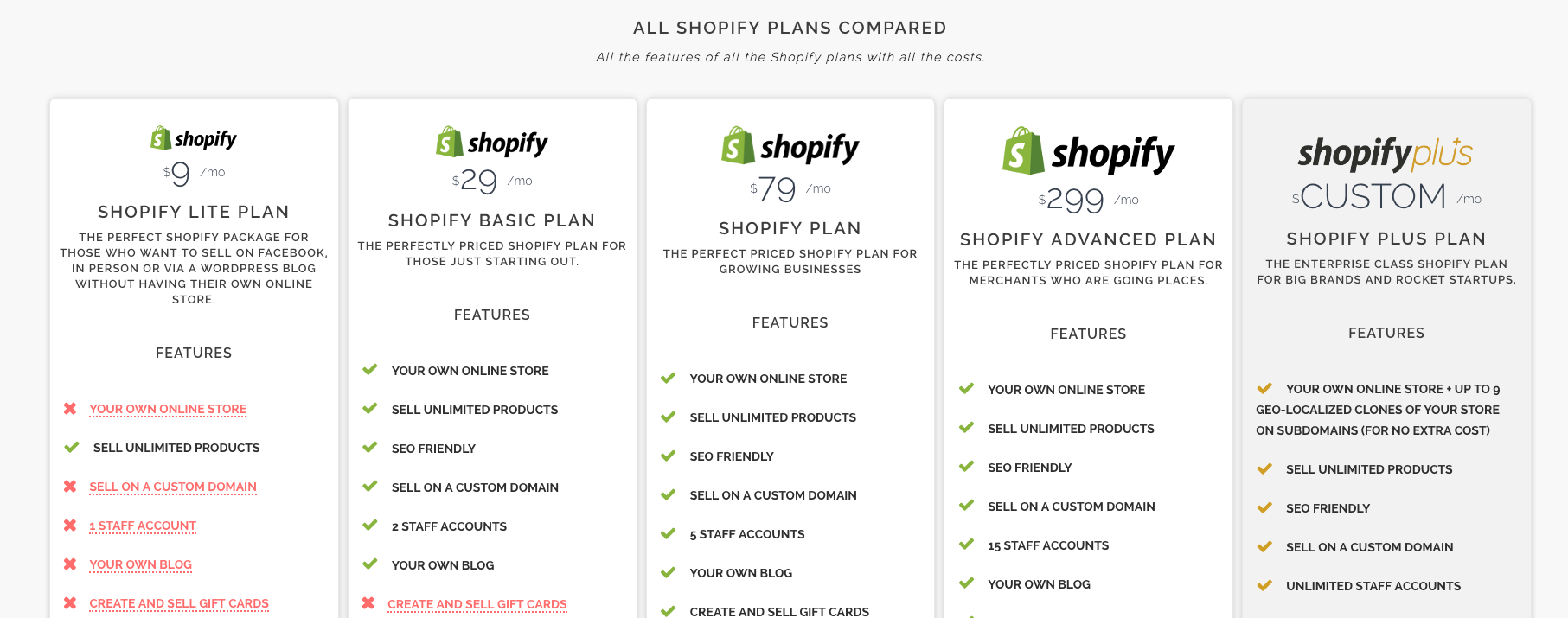 Shopify store cost and price